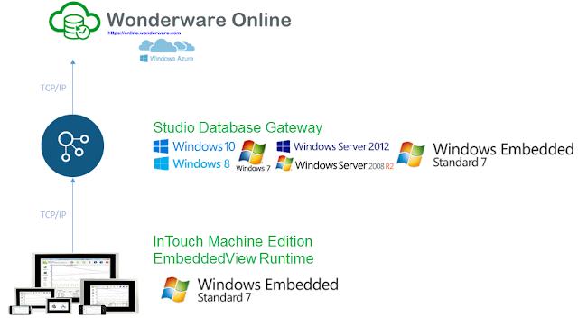 Wonderware Intouch Scada Software Free Download Crack - getsoft-softnet