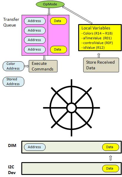 FTC I2C Sensor Driver Architecture | Ollie's Workshops