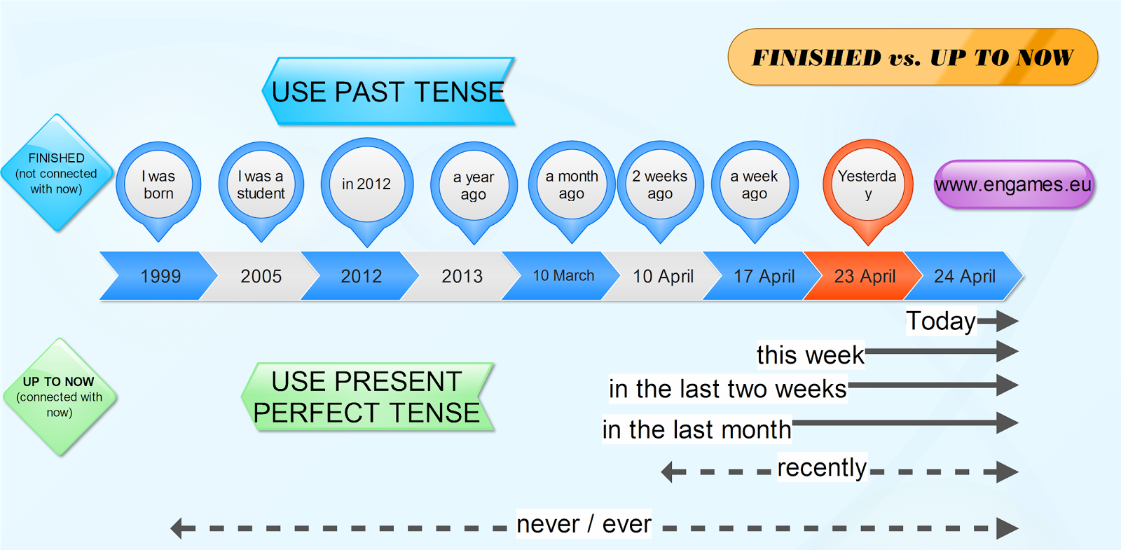 Keep Your English Alive Past Simple Vs Present Perfect