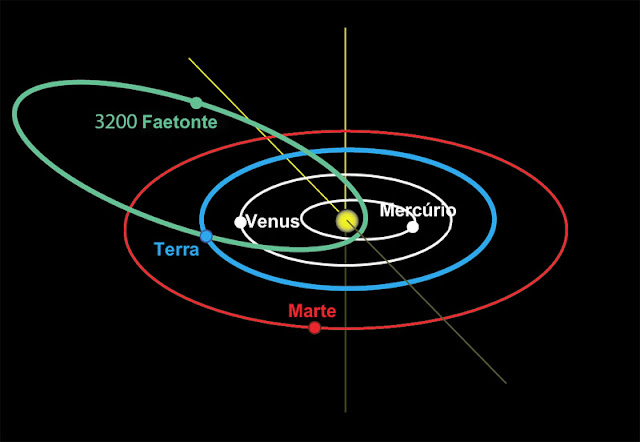 Orbita do asteroide Faetonte