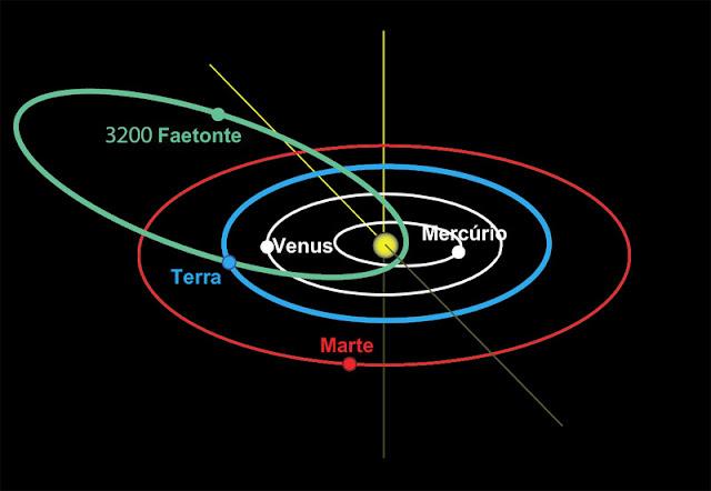 Orbita do asteroide Faetonte
