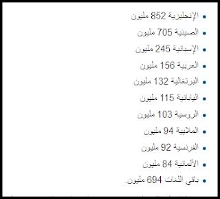 ترتيب اللغة العربية عالميا