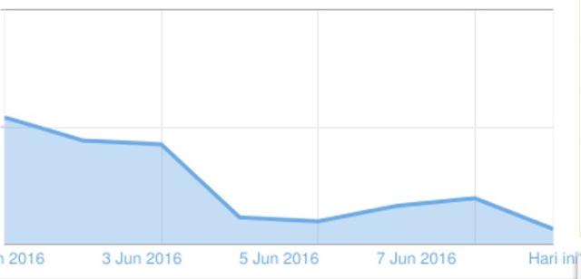 Apakah Trafik Web Atau Blog Turun Drastis Selama Bulan Puasa
