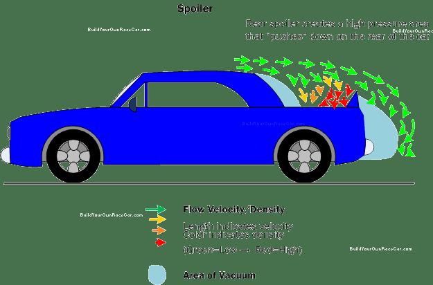 Dampak aerodinamic pada penggunaan spolier