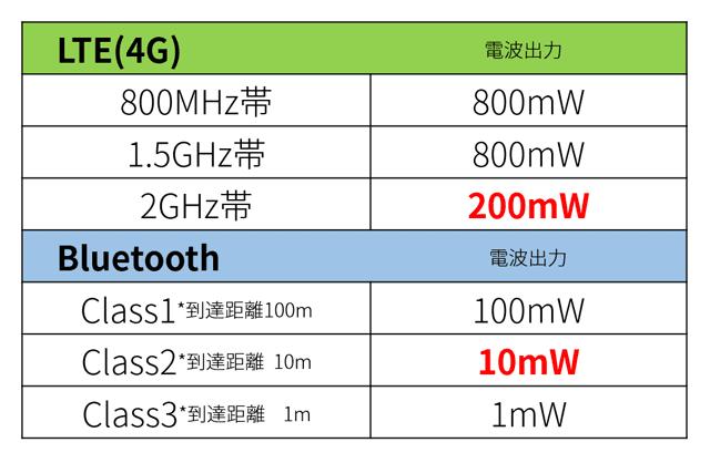 LTEとBluetoothの空中線電力比較