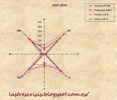 rosa de los vientos estacional 2001-2014