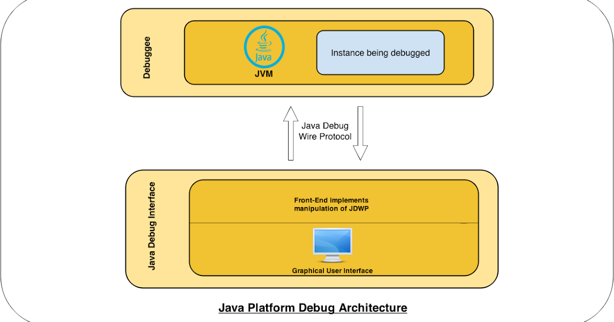 HACKING] JDWP(Java Debug Wire Protocol) Remote Code Execution