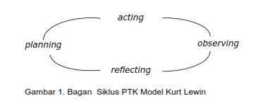 PTK Model Kurt Lewin