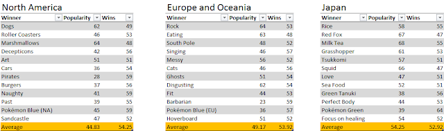 Splatfest Splatoon North America Europe Japan popularity win percentages averages all regions