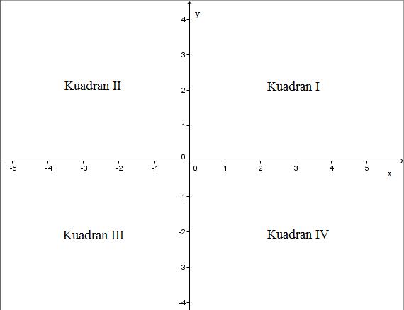 Bab i titik dan kurva pada sistem koordinat pendidikan matematika daerah kuadran pada sistem koordinat kartesius ccuart Choice Image