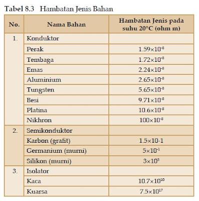 tabel Hambatan Kawat Logam