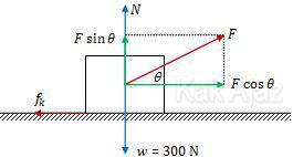Gaya-gaya yang bekerja pada lemari besi yang ditarik dengan sudut teta terhadap arah mendatar