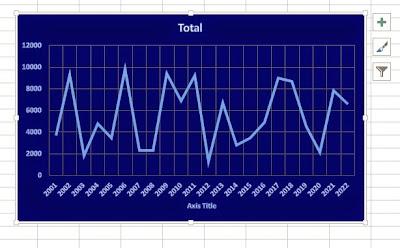 Grafik garis Excel
