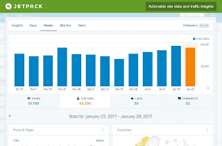 Website Analytics Jetpack