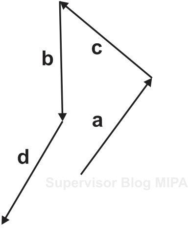 cara melukis resultan vektor dengan metode poligon