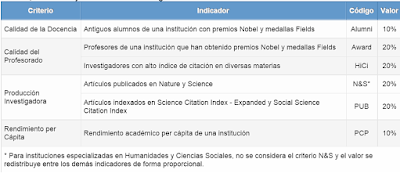 Universidades, rankings, y verdades universales
