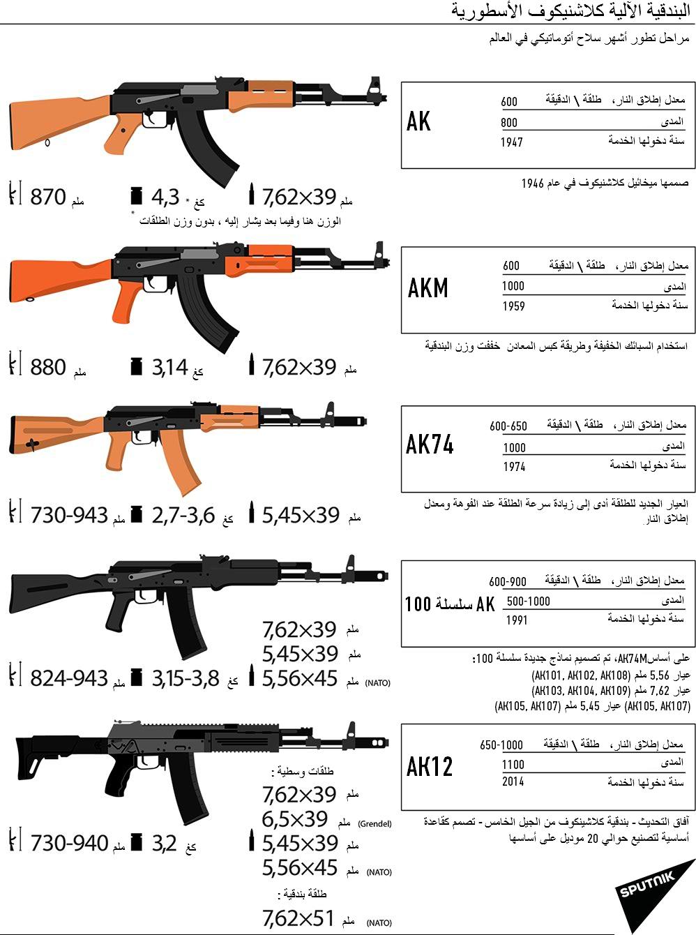 اسماء الاسلحه في ببجي بالصور