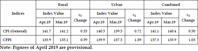Monthly changes (%) in All India CPI (General) and CFPI: Apr. 2019 over Mar. 2019
