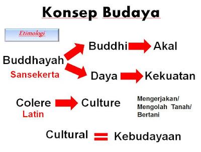 Etimologi Konsep Kebudayaan