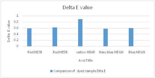 Delta E value difference of fabric