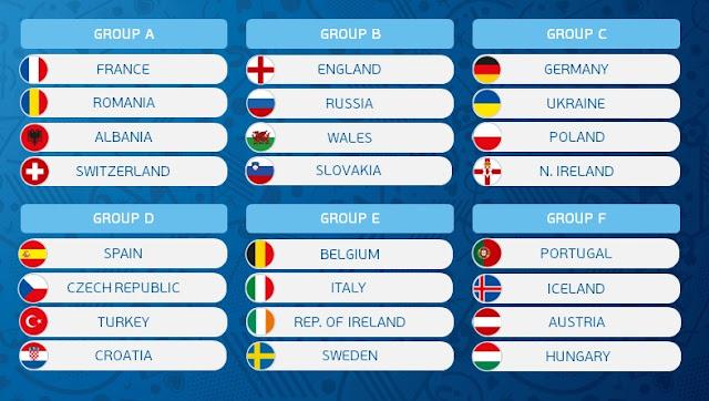 Pembagian Grup Piala Eropa