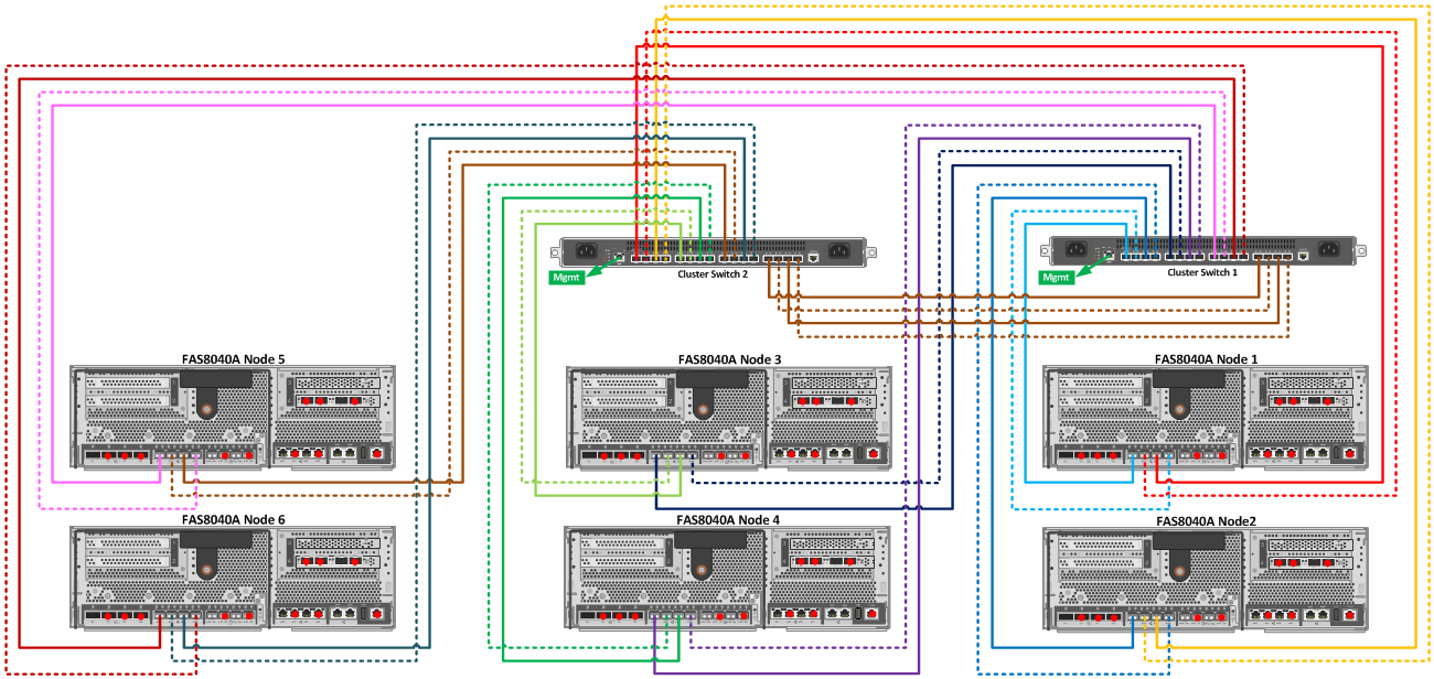 fas8040a 6 node cluster cabling diagram with 4 cluster connects per node to cn1610 [ 1300 x 616 Pixel ]