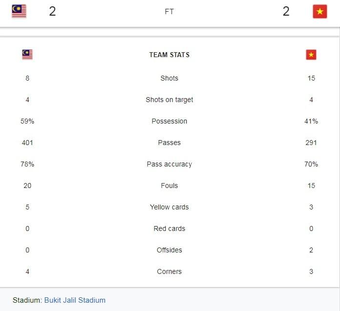 keputusan final pertama aff suzuki 2018 malaysia vs vietnam
