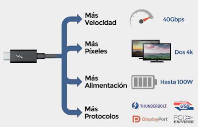 conexión Thunderbolt 3