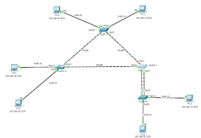 Loop Wiring Diagram Ex les besides Redes Locales Virtuales Vlan moreover Laboratorio Spanning Tree together with Overview also 200877064725. on cisco switch