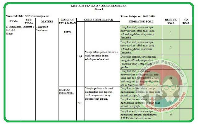 Kisi-Kisi Soal UAS / PAS Kelas 6 Tema 1 K13 Tahun 2021 / 2022