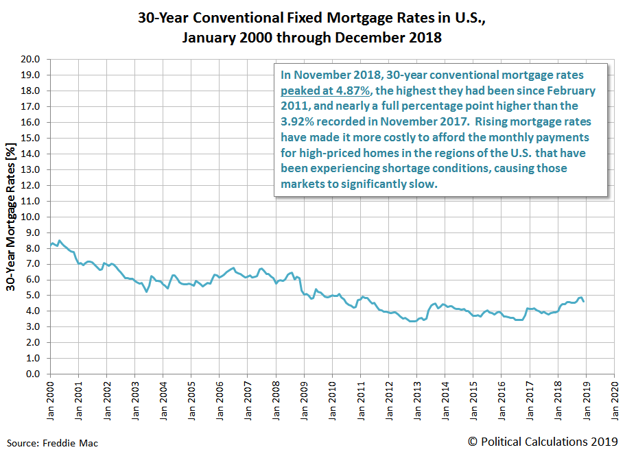 30-Year Conventional Fixed Mortgage Rates in U.S., April 1971 through December 2018