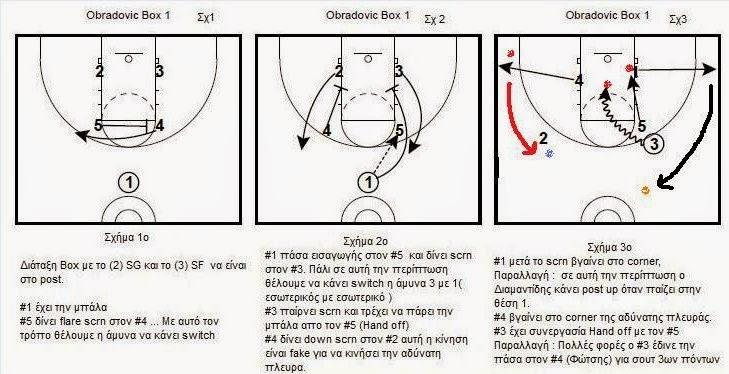 Obradovic Set play Box 1