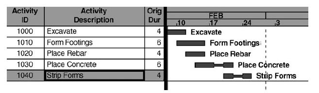 Bar chart for placing a simple slab on a grade, with activities ''necked'' during nonwork periods
