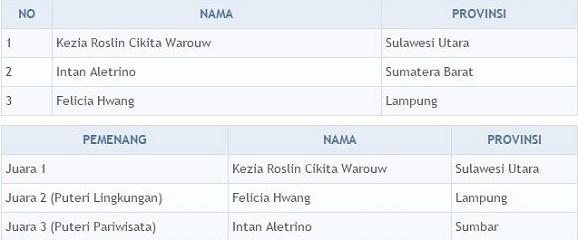 Kezia Roslin Cikita Warouw  Pemenang Puteri Indonesia 2016, asal Sulawesi Utara