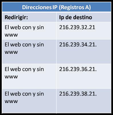 Registros A CDMON