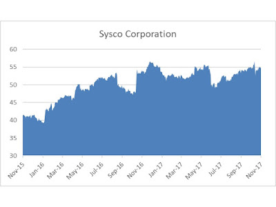 Sysco stock performance 2017