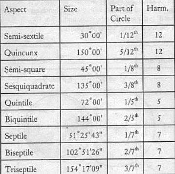 Древние астрологические техники и традиции