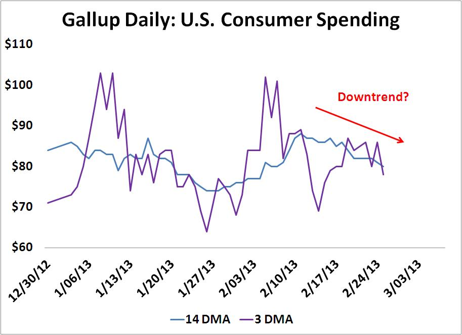 the effect of consumer spending pattern Changing consumer-spending habits produce opportunity  while we can all  see the changes in ecommerce resulting from the amazon effect,.