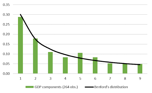 Figure 4. Ukraine nominal GDP components: frequency distribution of the first digit