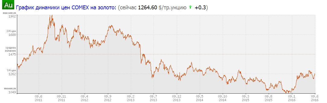 Торговля металлами на бирже китая курс валют на ммвб онлайн на форекс