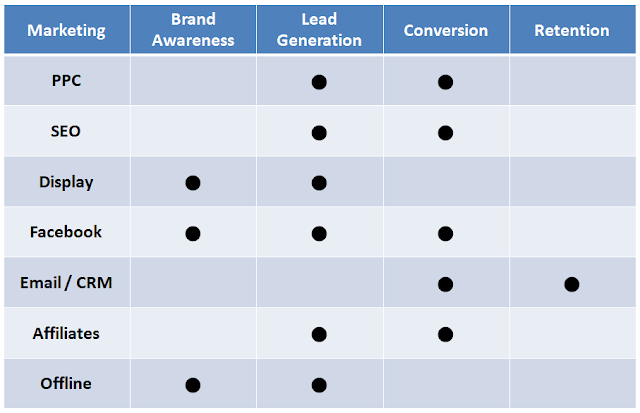 Main objective of each marketing channels