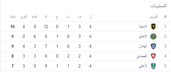 Saudi League