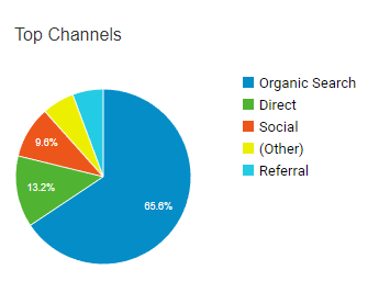 The SkyLife Top Channels Traffic Sources from Google Analytics