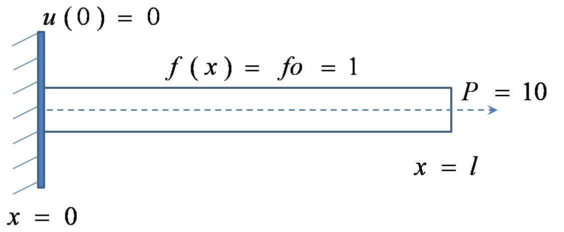 Finite element Implementation Matlab Tutorial