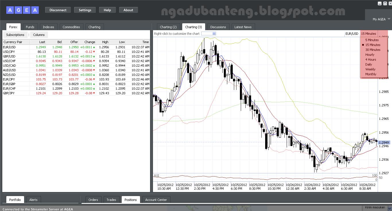 Cara transaksi forex trading