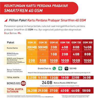 Tahu Nggak Kalau Sekarang Semua Ponsel 4G Favoritmu Udah Bisa Dipasang Kartu Smartfren?