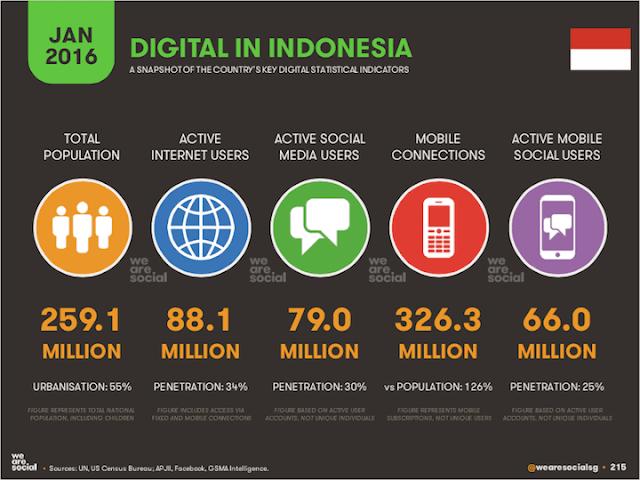 Cara Menjangau Pengguna Media Sosial, Tips Menjangkau Pengguna Media Sosial, Cara Menjangkau Pengguna Internet di Indonesia, Cara Mendapatkan Traffik, Cara Mendapatkan Pengunjung Internet