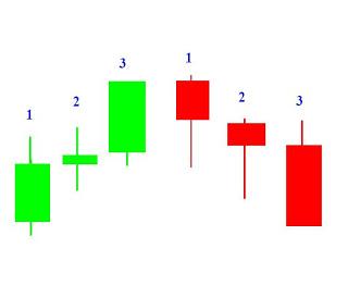 Cara menganalisa pergerakan forex