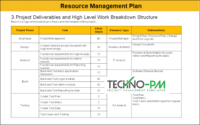 resource management plan, resource management plan template