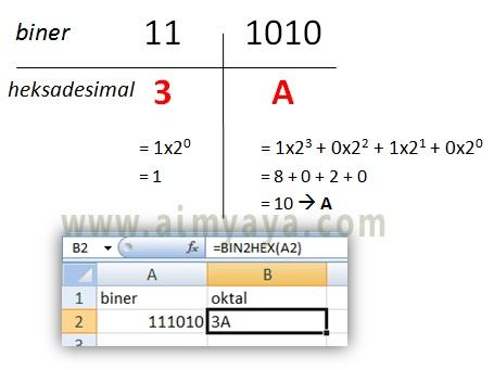 Gambar: Cara konversi bilangan biner ke oktal